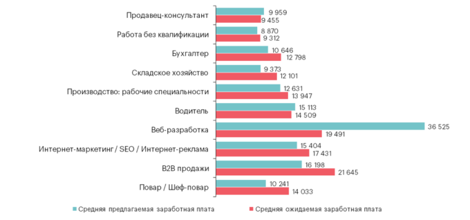 Топ-10 самых востребованных профессий в Киеве: зарплата в 3 квартале 2018