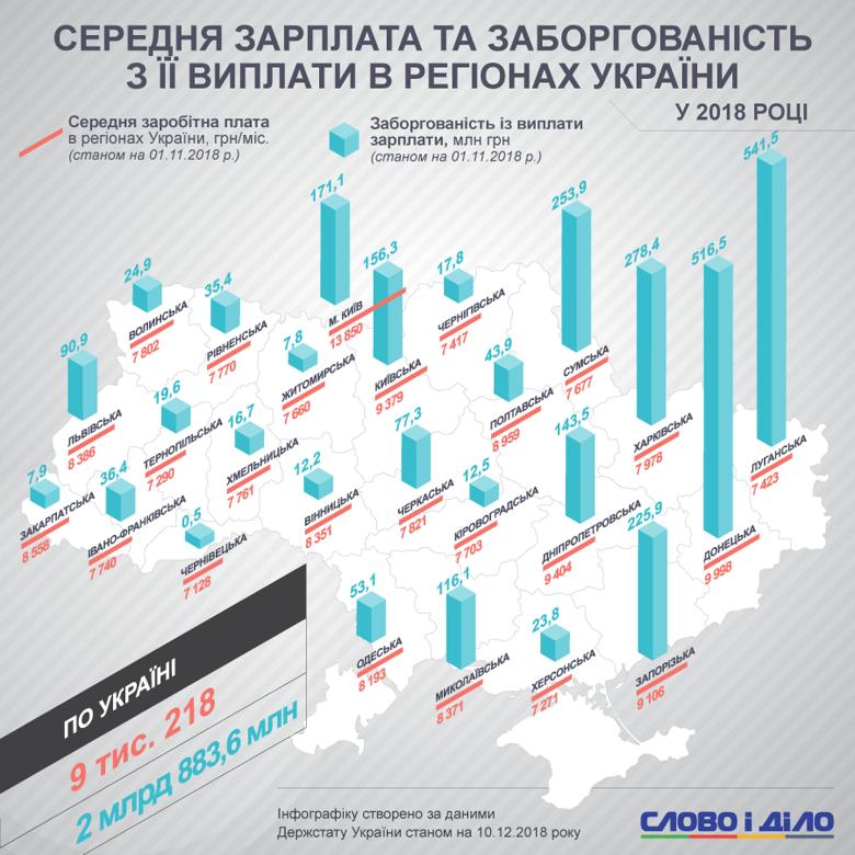 Средняя зарплата и невыплаты по отдельным областям Украины