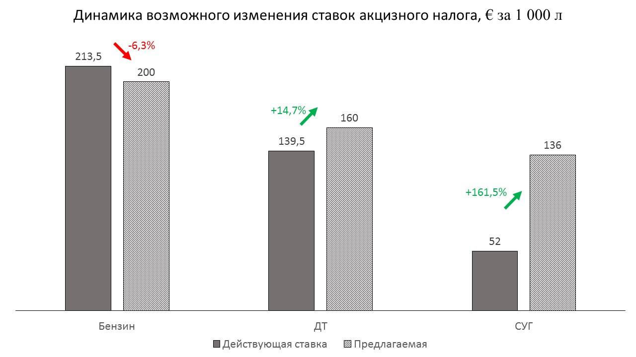 Как может быть изменены акциз на топливо в Украине