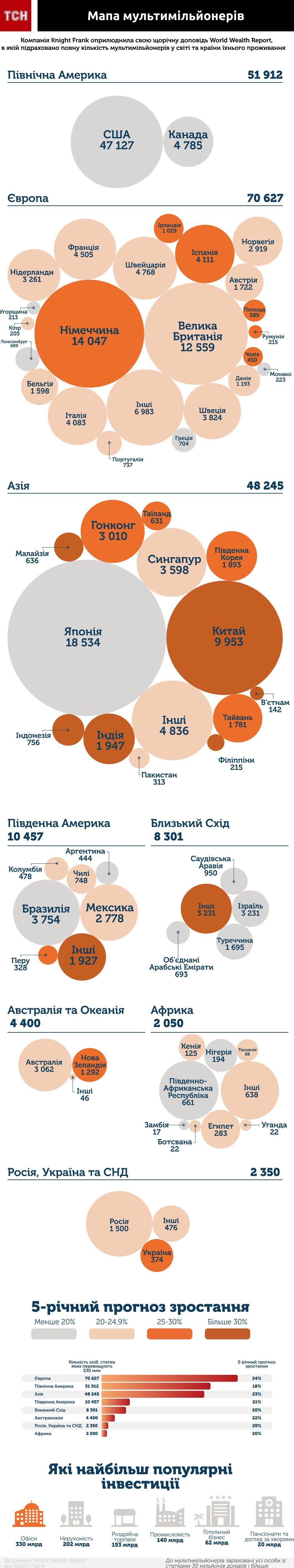 По всему миру насчитали 198 342 мультимиллионеров