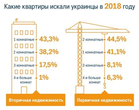 Какие квартиры искали украинцы в 2018 году