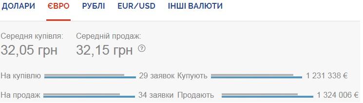 Курс валют на 18.08.2020: доллар продолжает дешеветь