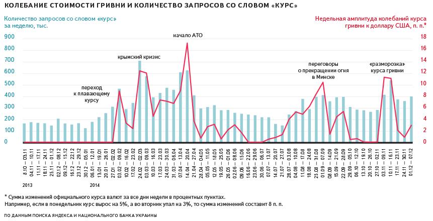 Курс доллара США к российскому рублю — BankirRu