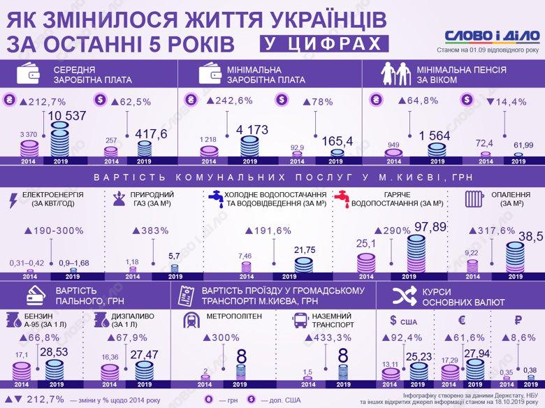 Как изменились доходы и расходы украинцев за последние 5 лет