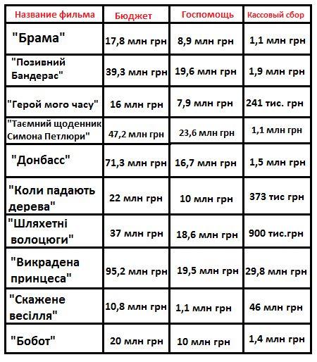 Украинские фильмы, вышедшие в 2018 году