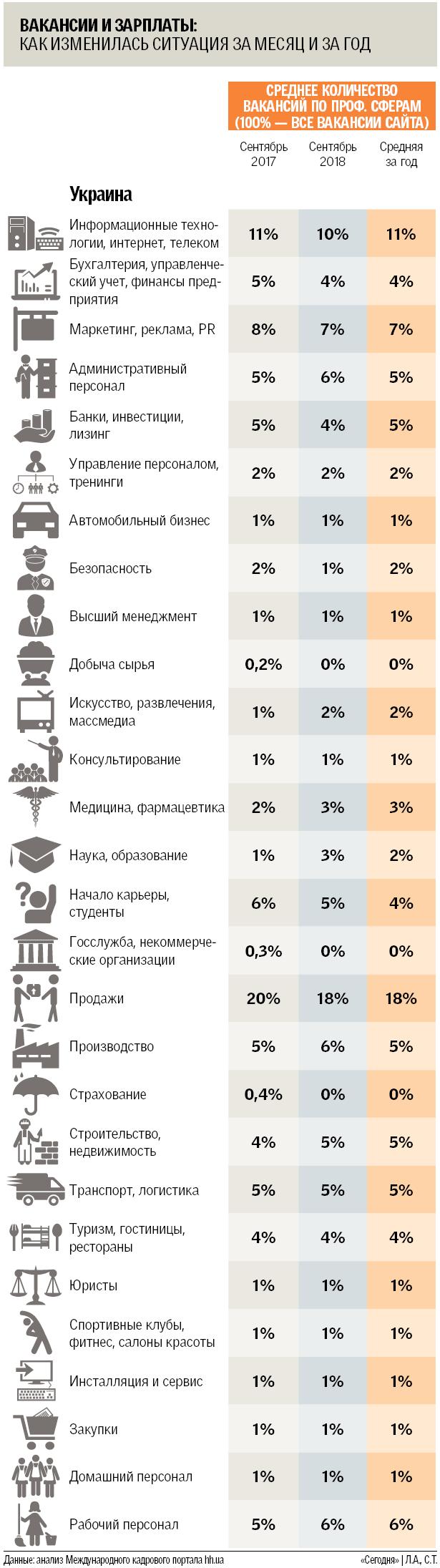 Каких специалистов ищут в Украине осенью-2018