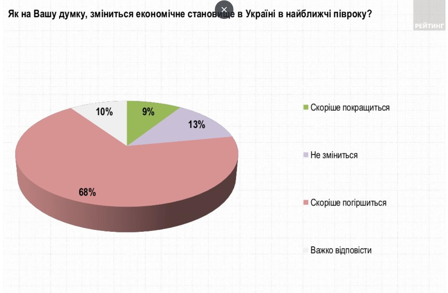 Украинцы оценили перспективы улучшения экономической ситуации в стране