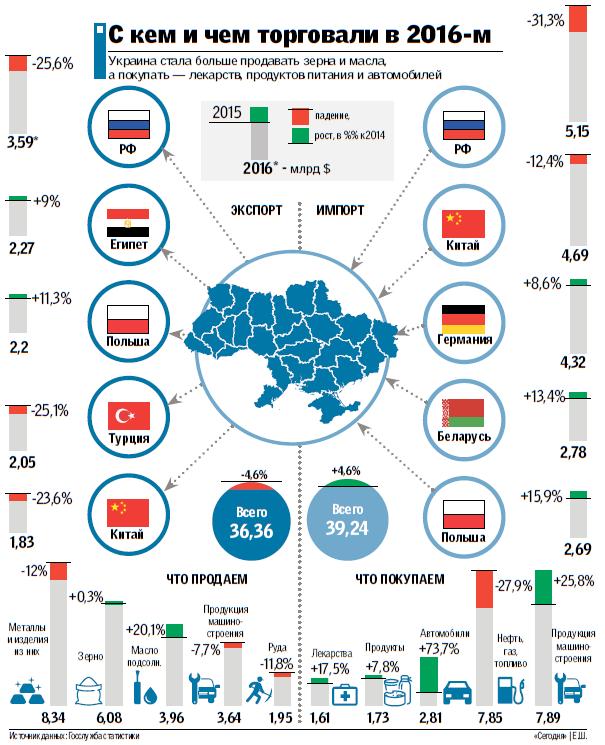 Чем торгует Украина: инфографика