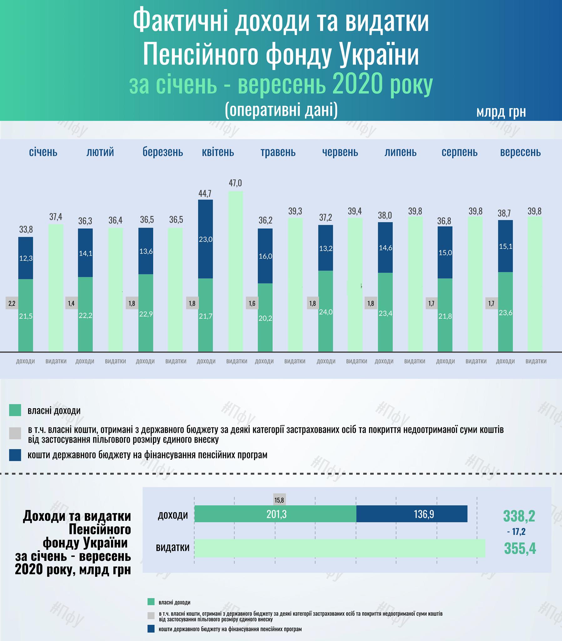 Дефицит Пенсионного фонда Украины перевалил за 17 млрд грн