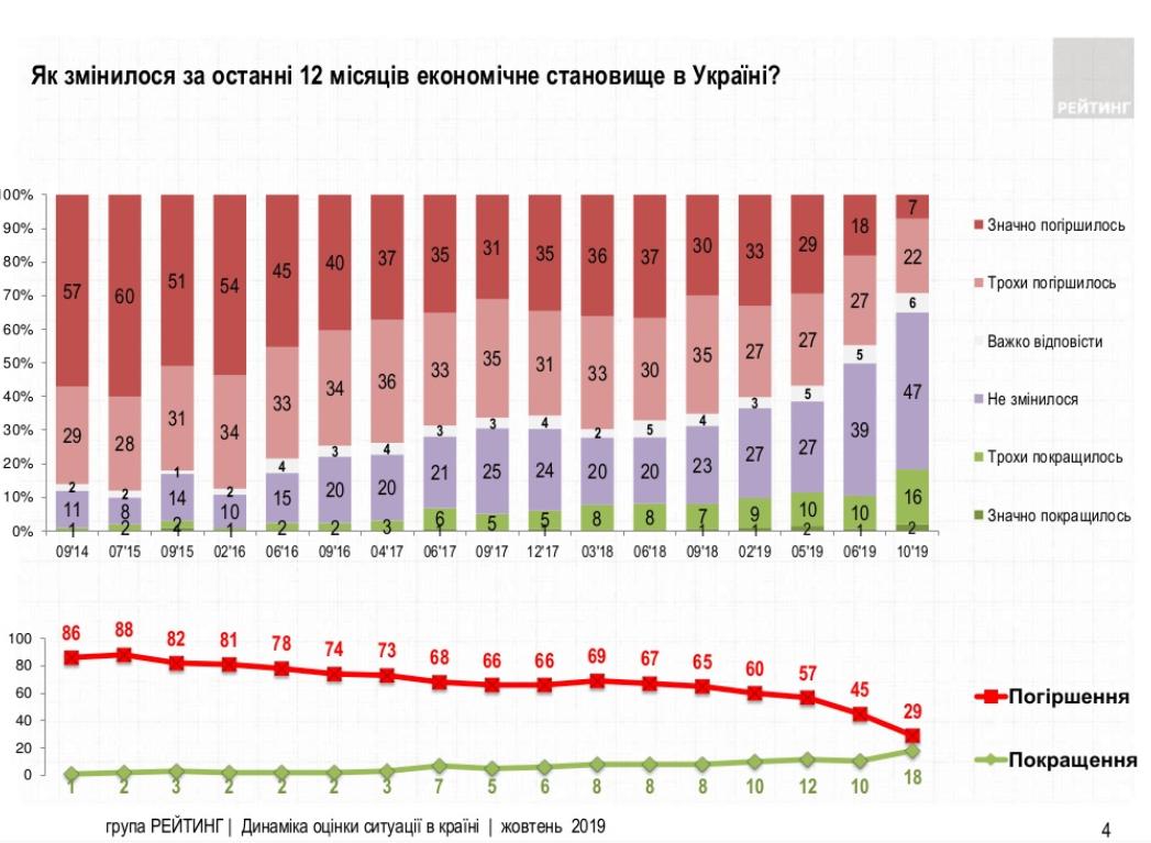 Результаты опроса: Как изменилась экономическая ситуация за последние 12 месяцев