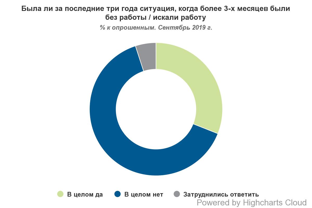 Большинство украинцев было без работы на протяжении нескольких месяцев за последние годы