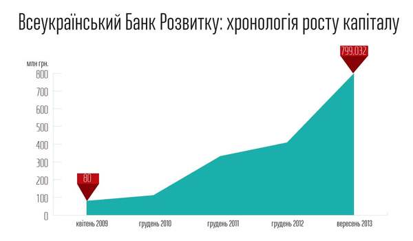 Рост капитала ВБР
