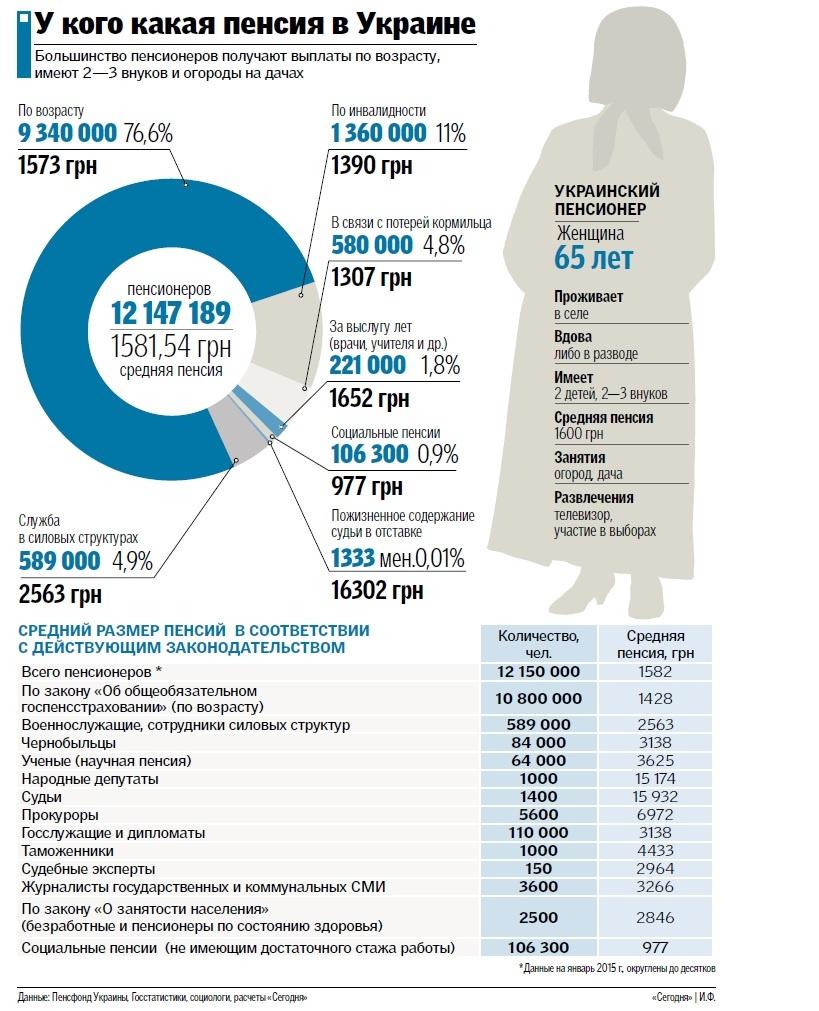Пенсия в каком возрасте выходят на пенсию в россии