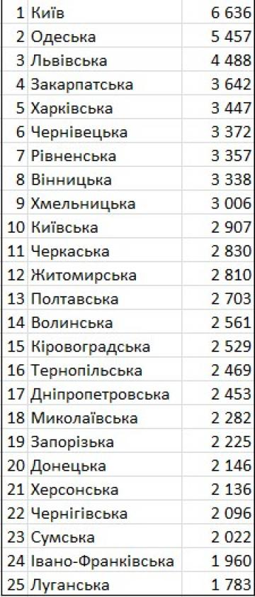 Стоимость 1-комнатной квартиры в декабре 2018 года в разных областях Украины