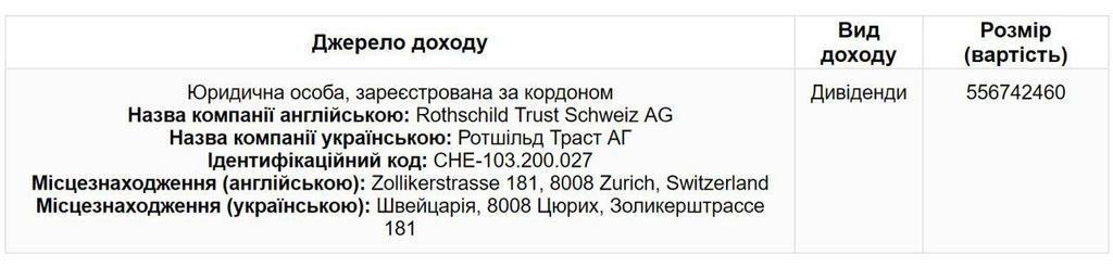 Скриншот декларации Петра Порошенко