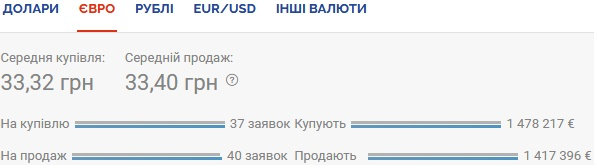 Курс валют на 21.10.2020: гривна проседает к евро