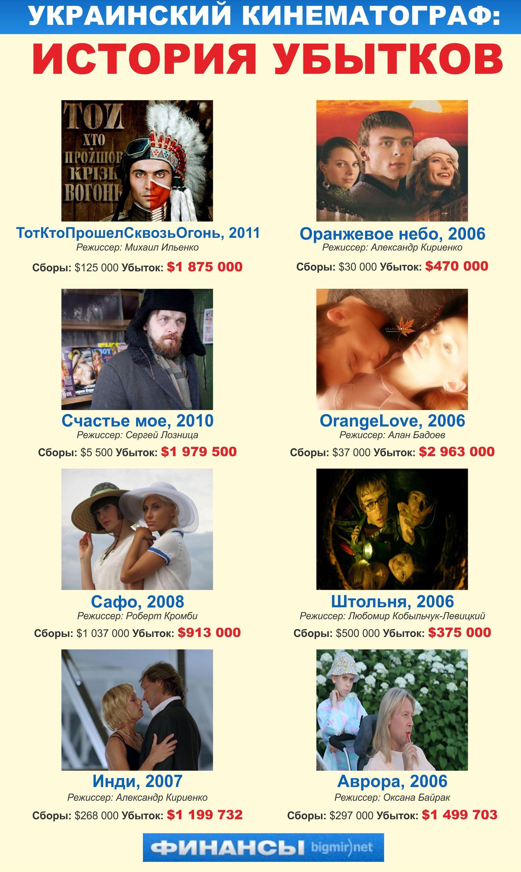 Кассовые сборы украинских фильмов