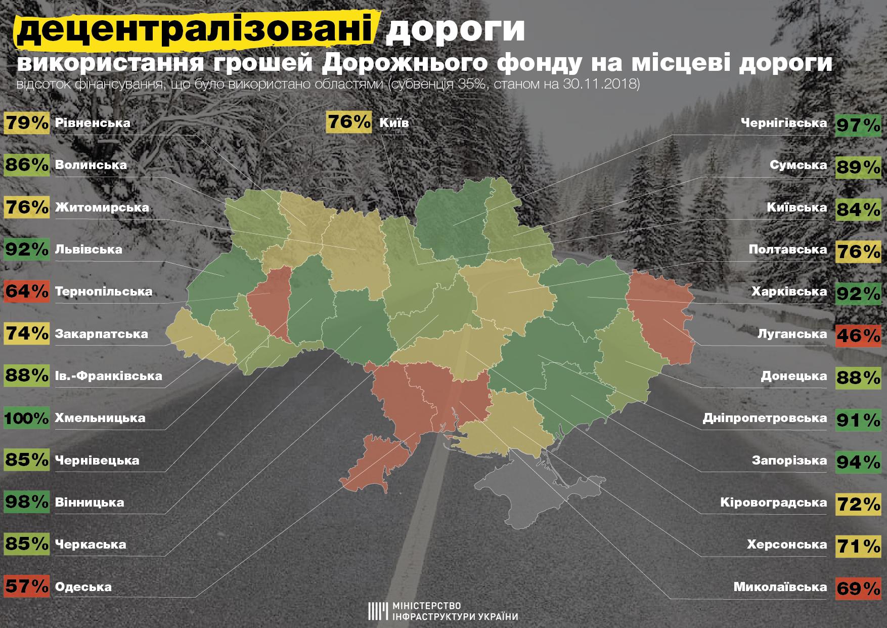 Статистика Министерства инфраструктуры по освоению средств на ремонт дороги в областях