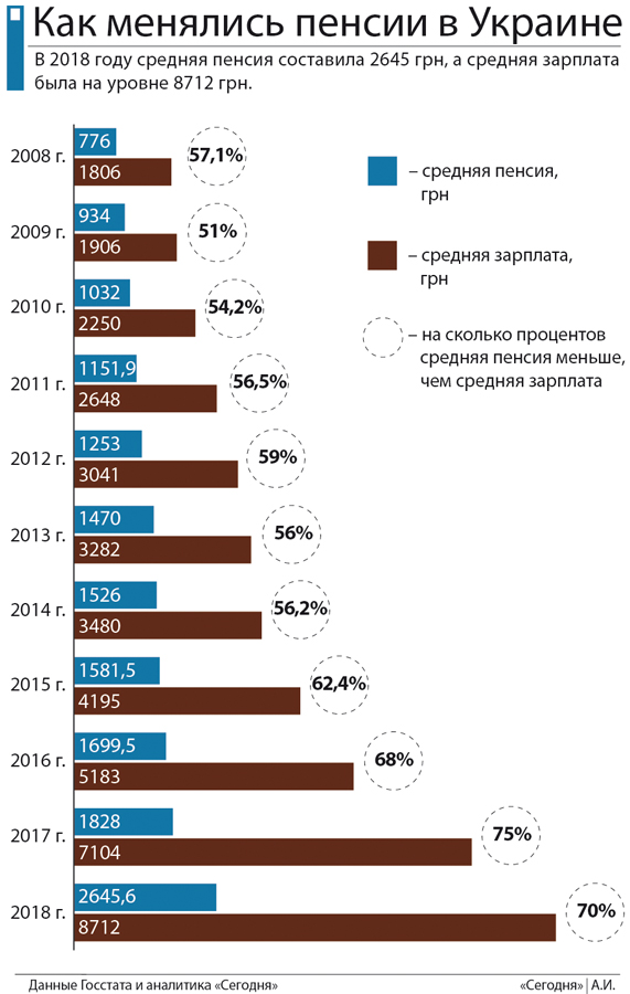 Самый маленький разрыв между средними пенсией и зарплатой был в 2009 году