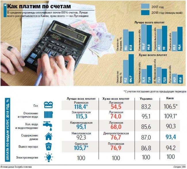 Сколько должны украинцы за коммунальные услуги