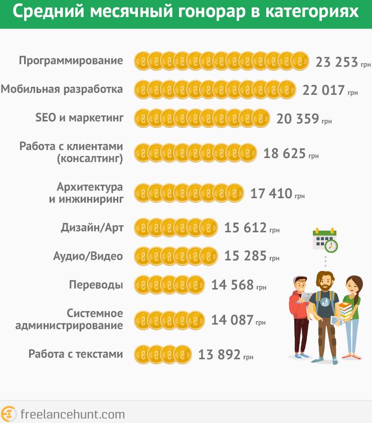 Больше всего в Украине зарабатывают фрилансеры-программисты