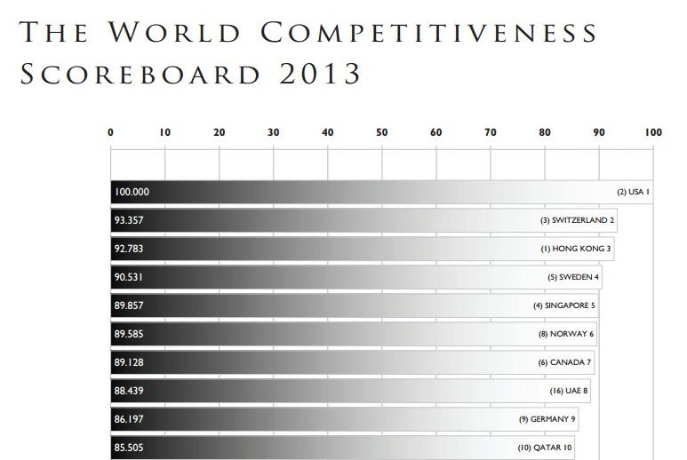Первая десятка самых конкурентоспособных стран