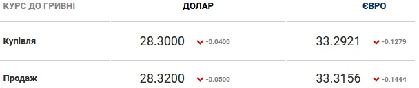 Курс валют на 08.10.2020: доллар и евро дешевеют