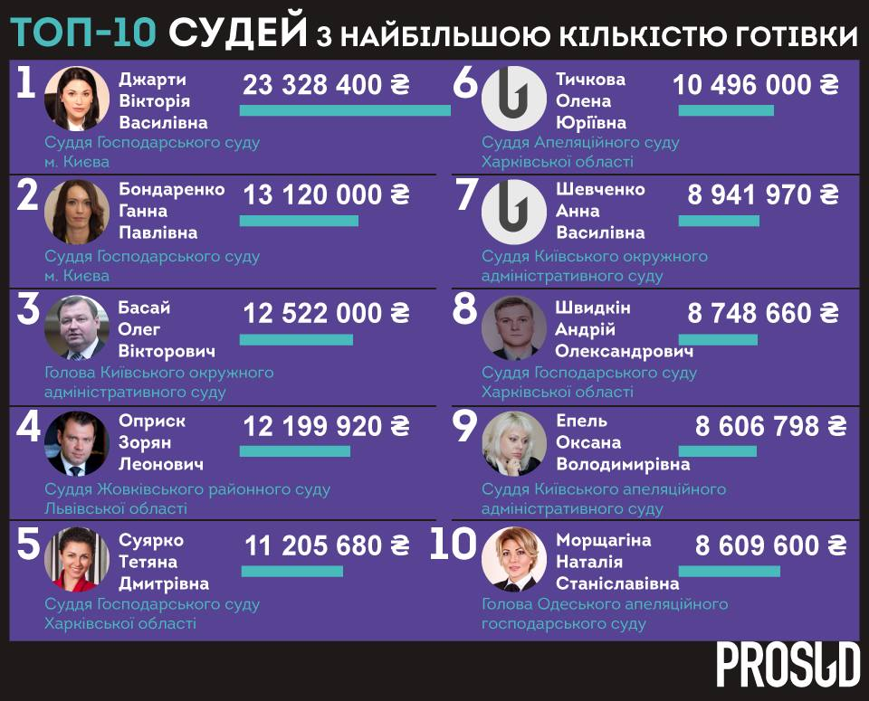 Украинские судьи задекларировали неменее млрд грн наличными