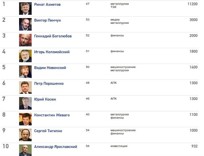 Самые богатые люди Украины