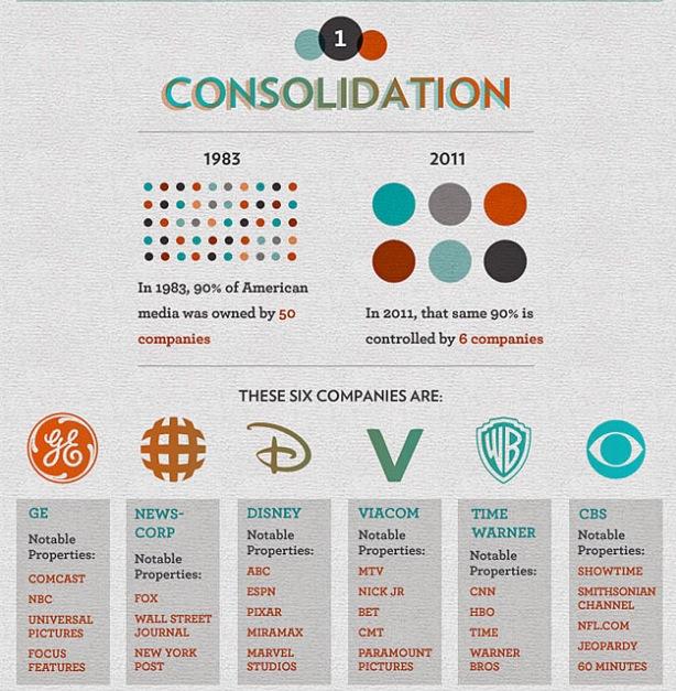 Монополизация американских СМИ