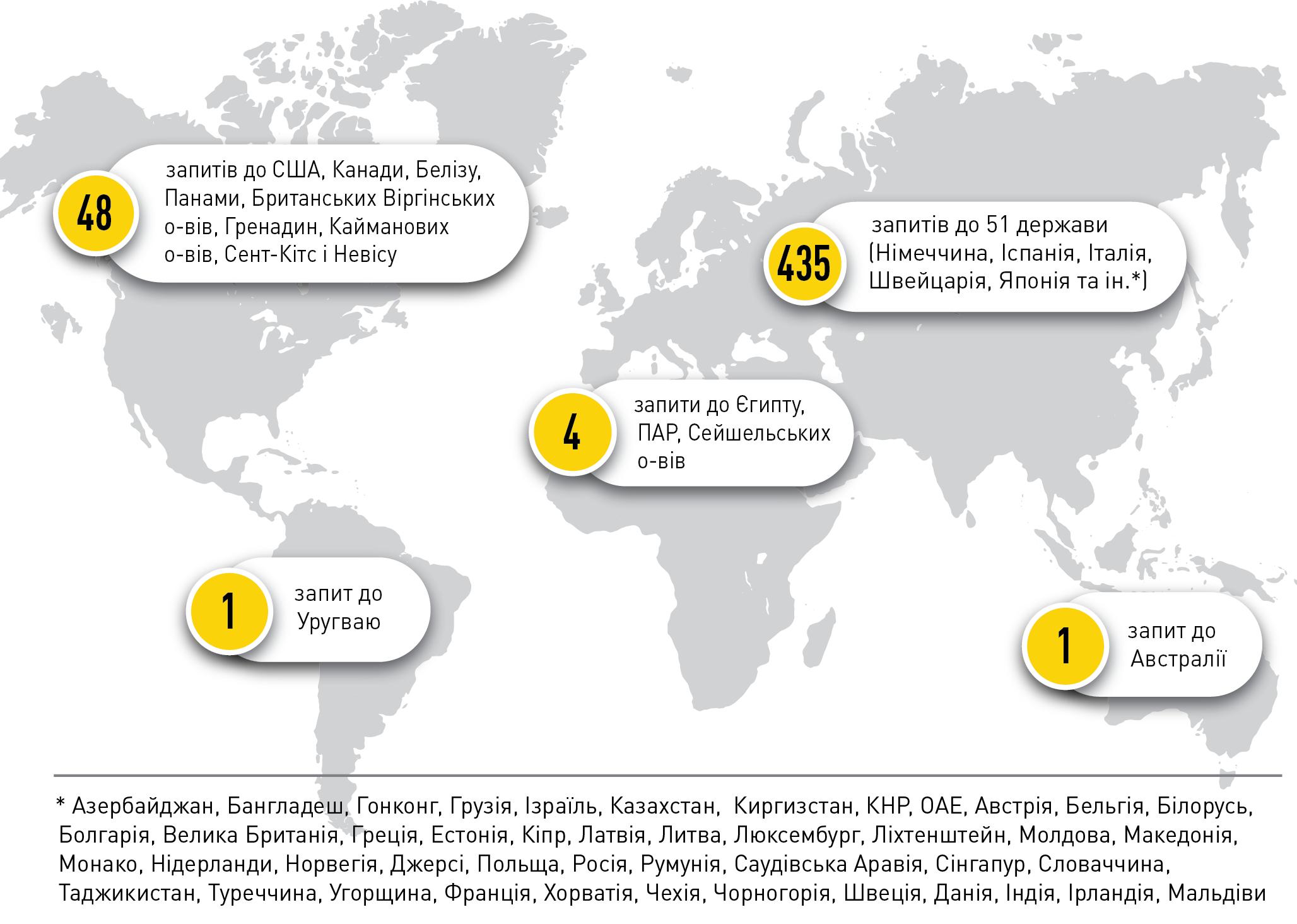 НАБУ направило около 500 запросов в иностранные компетентные органы