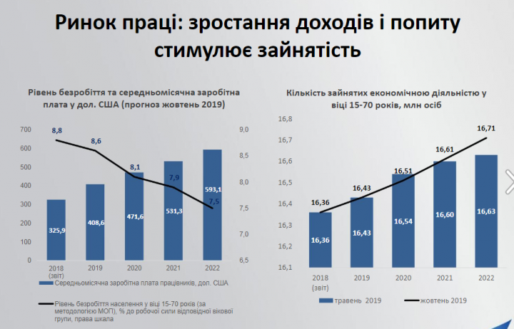 Инфографика: какими будут зарплаты украинцев