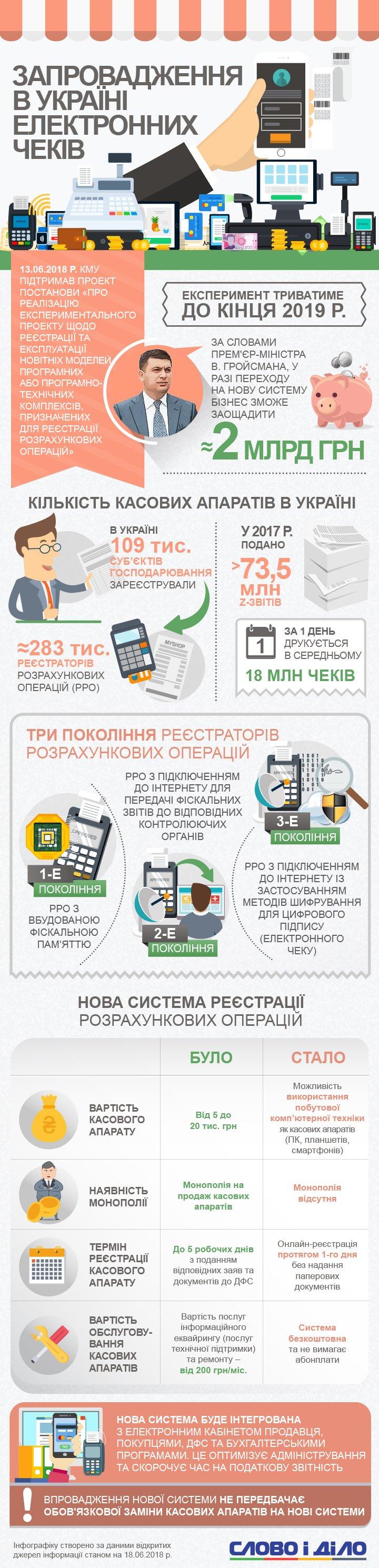 Как в Украине внедрят электронные чеки