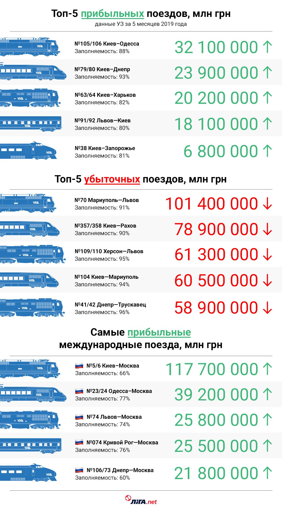 Самым убыточным направлением Укрзализныци стал поезд Мариуполь-Львов