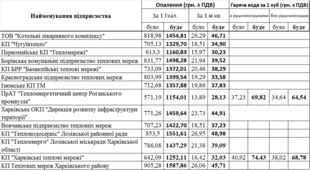 Тарифы на тепло и горячую воду с 1 июля в Харьковской области