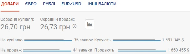 Курс валют на 26 июня: евро снова дешевле 30 гривен