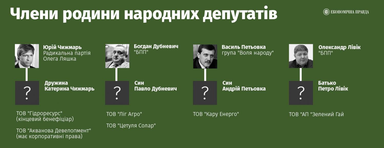 Семье народных депутатов, владеющие фирмами по поставке альтернативной энергии