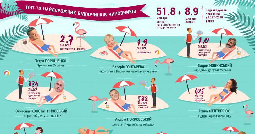 Сколько потратили на отдых украинские чиновники