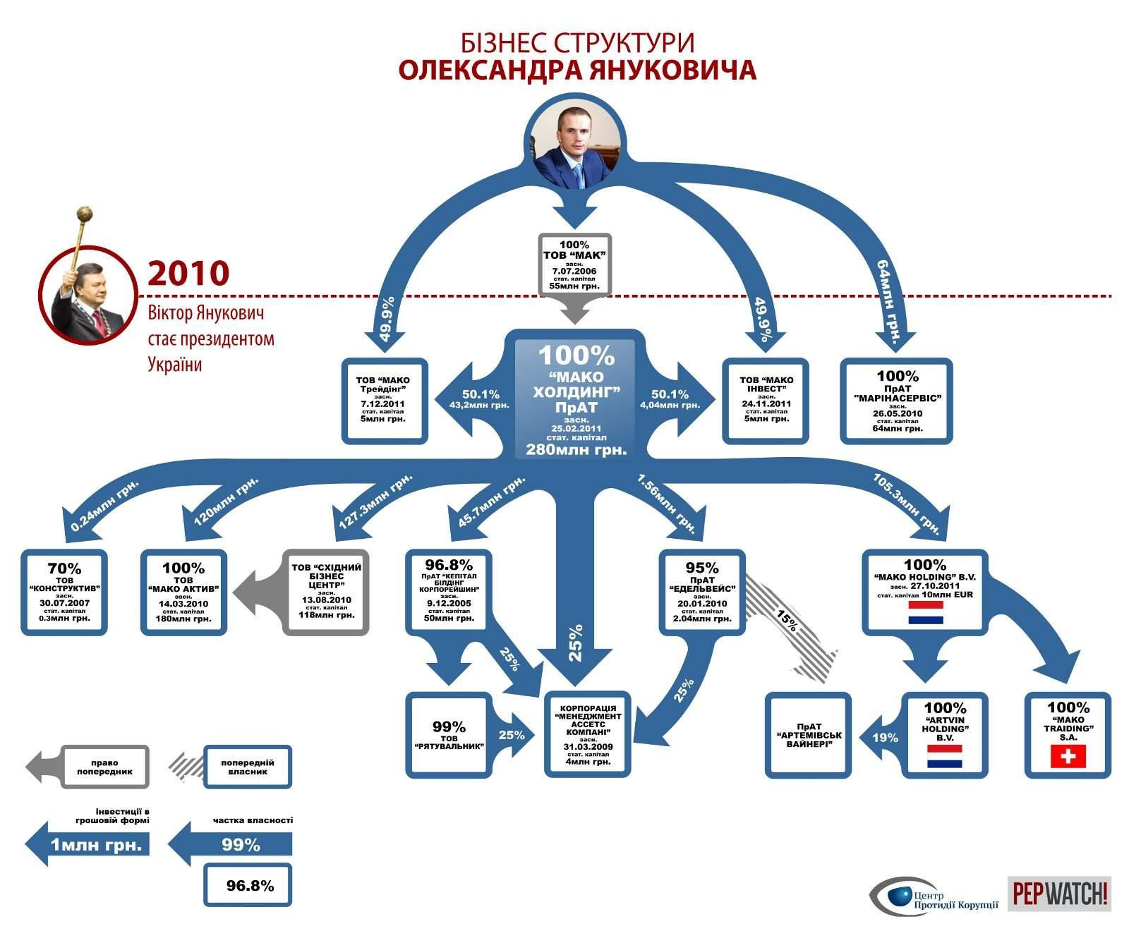 Структура бизнеса Александра Януковича