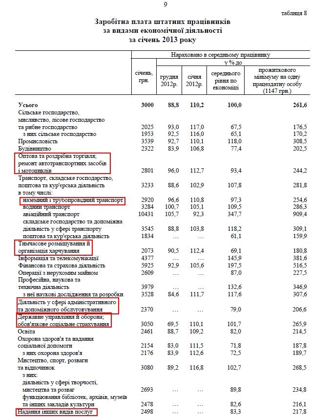 Статистика по-украински