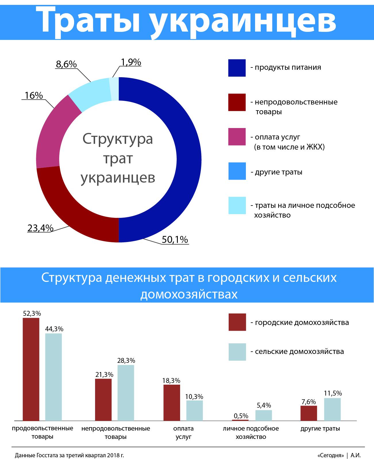 Траты украинцев