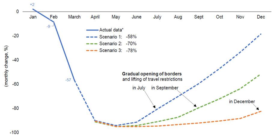 Количество турпоездок в 2020 году может сократиться до 78%