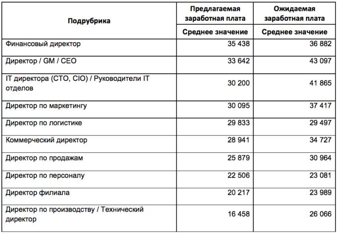 Сколько зарабатывают начальники в Украине