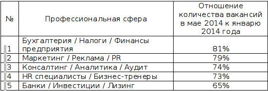 5 профессиональных сфер, где количество вакансий в мае 2014 года упало  по сравнению с январем 2014 года