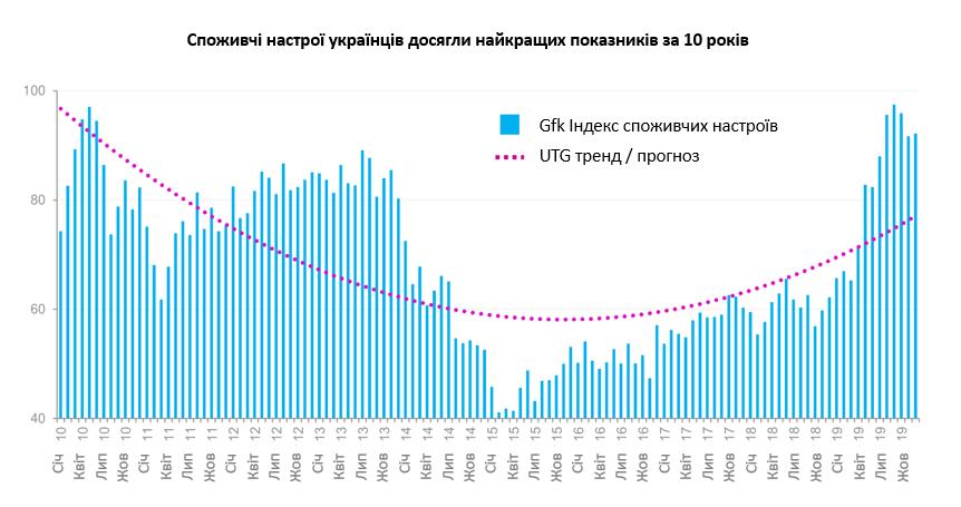Сегодня показатель потребительского настроения украинцев существенно опережает тот, который был в 2012-2018 годах