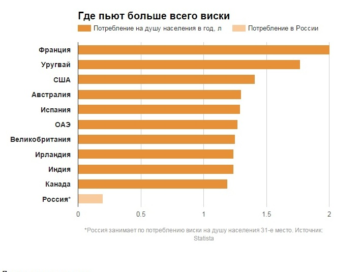 Употребление алкоголя в РФ