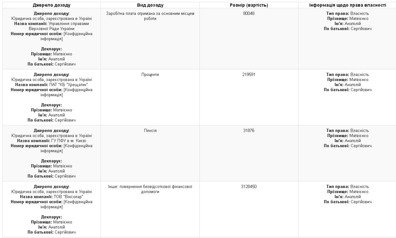 Источники дохода Анатолия Матвиенко за 2015 год