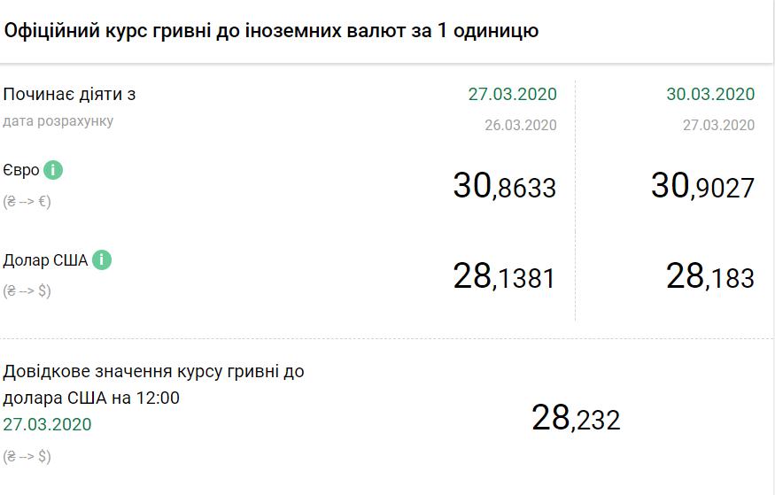 Официальный курс валют в Украине на 30 марта 2020 года