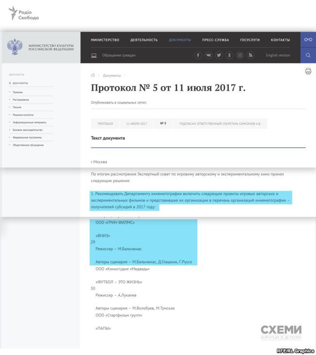 Полученные деньги из российского бюджета на сьемку фильма фирмой Зеленского