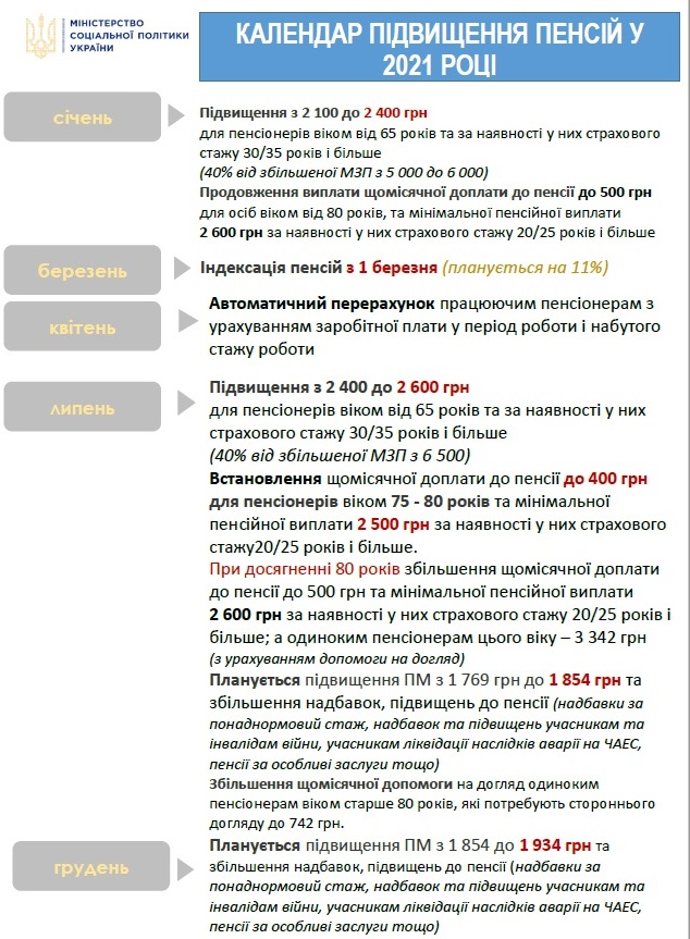 Минсоцполитики опубликовало график повышения пенсий в 2021 году